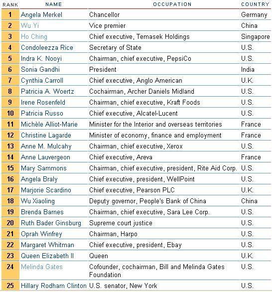 first list